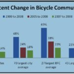 News Cycle: More on Mark Weir's home, SF Bike Plan, Bike commuting trends & more